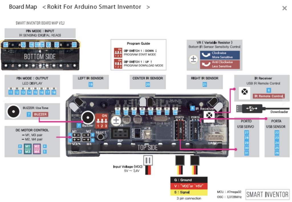 Board map - Rokit for Arduino Smart Inventor